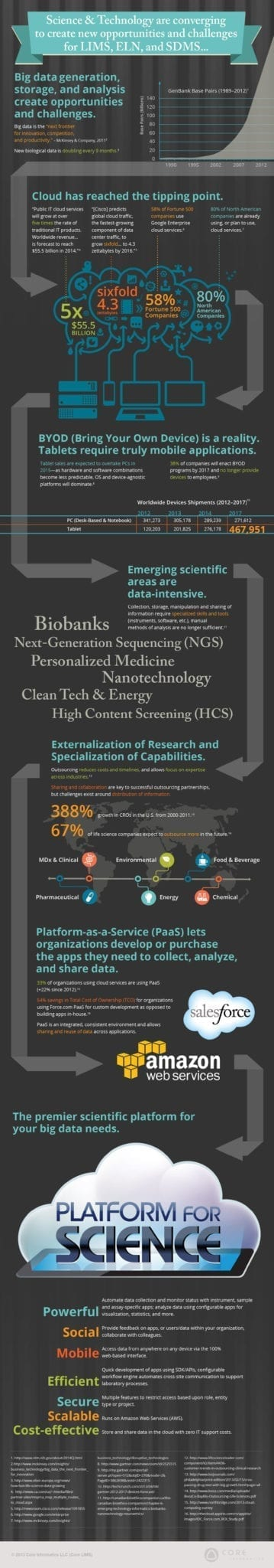 Core Platform For Science Infographic