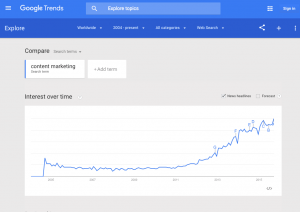 ppc keyword research changes over time