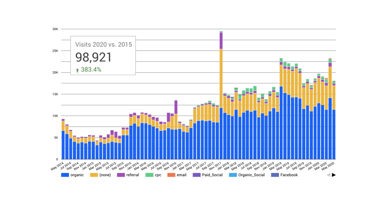 analytics-graph-nardellis