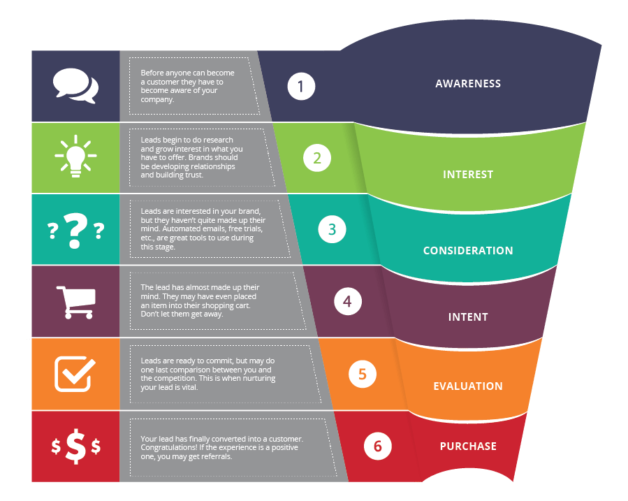 what is a purchase funnel?